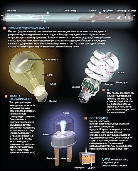 Вред люминесцентных ламп все за и против .