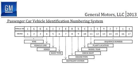 Chevrolet Vin Number Decoder by General Motors Vin Decoder Impremedia Net