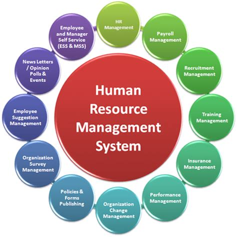 What Is Human Resource Management (hrm)?  Pirlo. Land Use Planning Degree Corpus Christi Loans. Dental Website Hosting Railroad Rolling Stock. Fpl Air Conditioning Rebates. Order Business Cards On Line. Game Development Schools Online. Migrate Lotus Notes To Sharepoint. Best Domain Hosting Services. Universal Health Record At&t Network Services