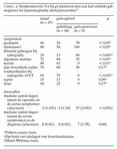 gal klachten en symptomen