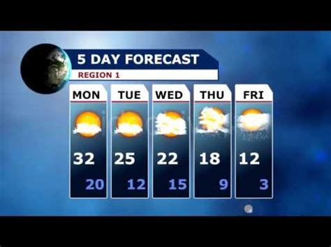 5 Day Weather Forecast Template