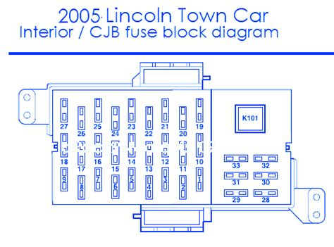 2005 Lincoln Town Car Fuse Box Diagram lincoln town car 2005 interior fuse box block circuit