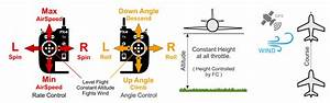 Position Mode  Fixed Wing