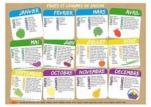 Fruits Legumes Saison : calendrier des fruits et l gumes ~ Melissatoandfro.com Idées de Décoration