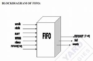 Design And Implementation Of Fifo