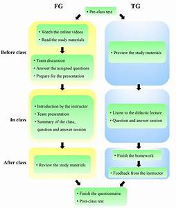 Flow Diagram Illustrating The Flipped Classroom And