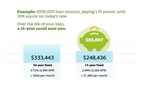 year fixed rate mortgage    zing