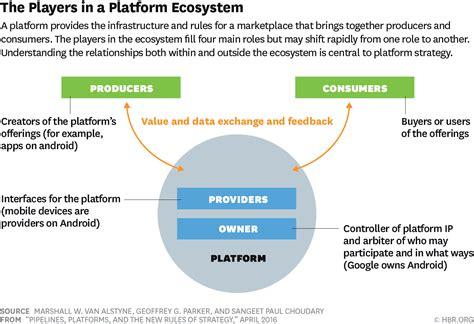 steps    digital platform business