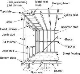 diagram showing the parts of a frame bearer floor joist bottom plate stud sill trimmer