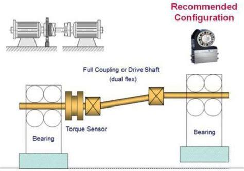 guide  installing  torque sensor  hbm
