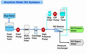 Brackish Water Reverse Osmosis  Bwro  Systems   Hitachi