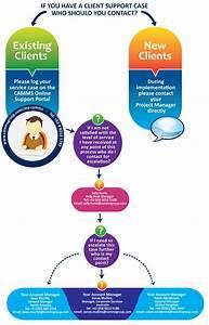 Support Escalation Process Diagram