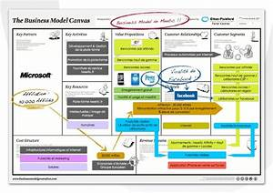 business model meetic
