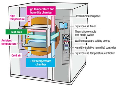 condensation chambre air to air thermal shock chamber with humidity espec corp