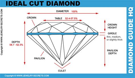 ideal depth and table for round diamonds that don t sparkle jewelry secrets