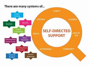 Self-Directed Support - International Learning
