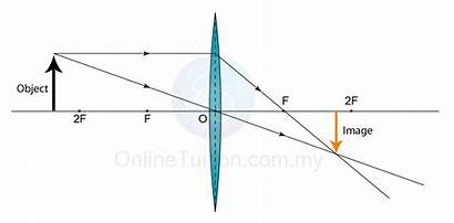 Convex Lens Formed Characteristics Object 2f Position