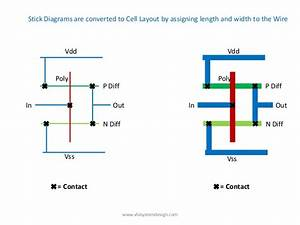 Define Location Of Preplaced Cells       Vlsisystemdesign Com  Pd U2026