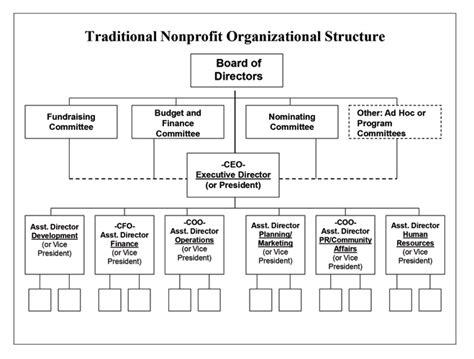 Nonprofit Organizational Structure Hurwit Ociates