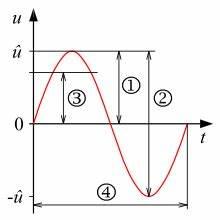 Sinusfunktion B Berechnen : amplitude wikipedia ~ Themetempest.com Abrechnung