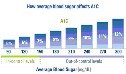 hba1c normal range chart diabetes inc