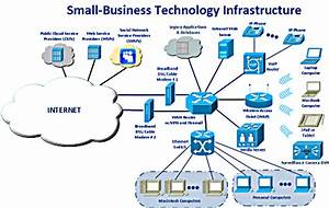 Image Gallery technology infrastructure
