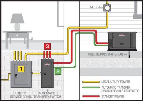 residential generators electric generators portable rv