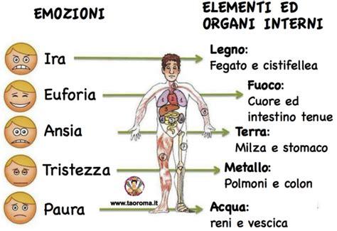Test Chinesiologici by Riccardo Dapretto Personal Trainer Postura Conflitti