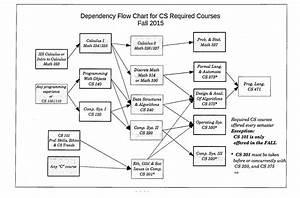 Flow Chart Compsci  U2013 What Are The Core Undergraduate Computer Science Classes Quora   39 Similar