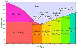 File Caaluminatesphasediagram Jpg