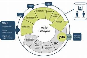 Integrating Crowdsourced Information Security into Agile SDLC