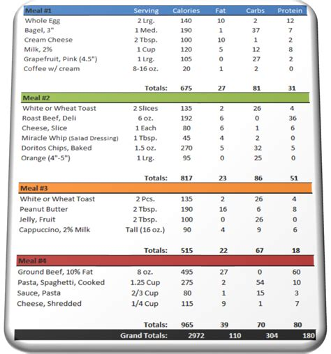 3000 calorie diet plan for weight gain