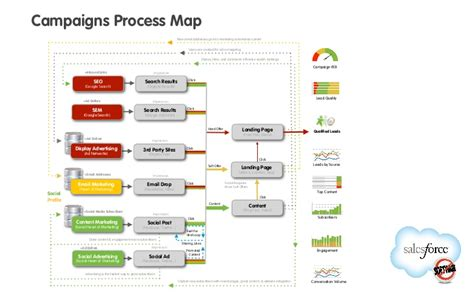 campaigns process map