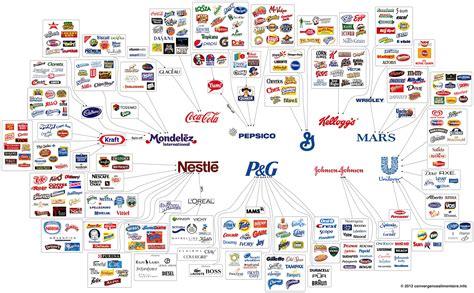 Mira Las Empresas Que Hay Detrás De Las Marcas  Netambulo