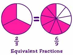 NumberNut.com: Fractions and Decimals: Fractions: Structure
