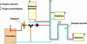 Radiateur Ne Chauffe Pas Tuyau Froid : depannage ~ Gottalentnigeria.com Avis de Voitures