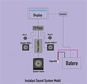 Blok Diagram Instalasi Audio Mobil