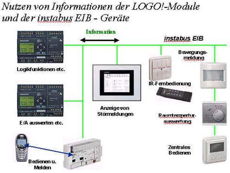 Knx Standard Weitverbreitetes Bussystem Zur Smart Home Steuerung by Siemens Instabus Eib Logo