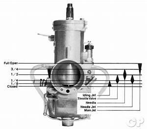 Carburetor Jetting