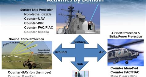 Us Navy Admiral Says A Shipboard Test Of