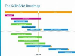 Building the Business Case for SAP S/4HANA