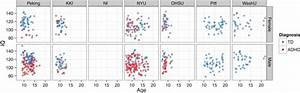 IQ vs. age, by diagnosis, site, and gender. Demographics ...