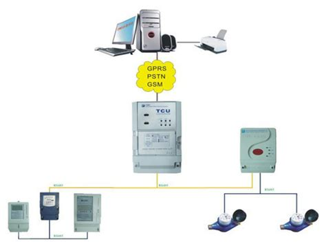 Automatic Meter Reading System Electrical Electronic