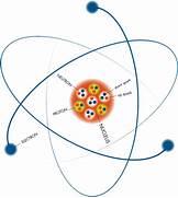 The nuclear atom  Uranium Atom