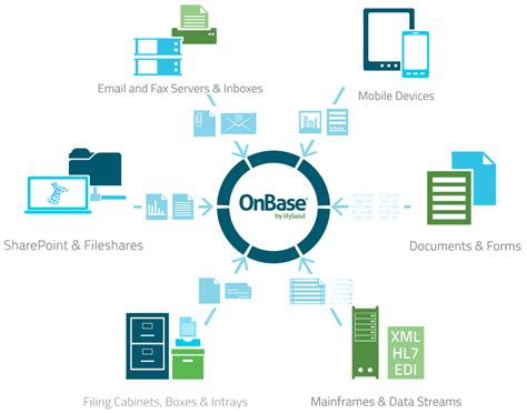OnBase | Capture | WCL Solution