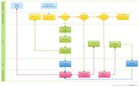 flowchart templates examples