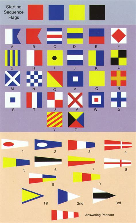 Boat Communication Flags by Nautical Flag Guide Beaufort