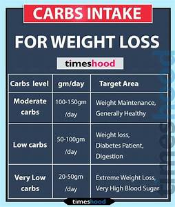 Pin On Diet For Weight Loss