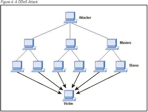distributed denial  service attacks  internet