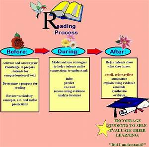 Mrsolszowy    Reading Process  Help Your Students Connect To Comprehend